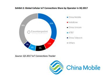 China continua liderando las conexiones de IoT a nivel global
