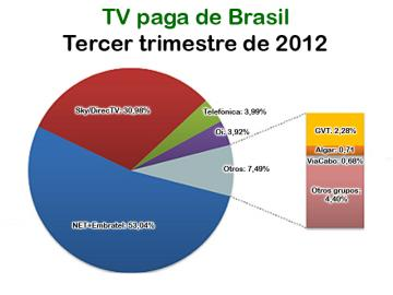 La TV paga sigue creciendo en Brasil