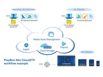 PlayBox Neo anuncia el software Cloud2TV